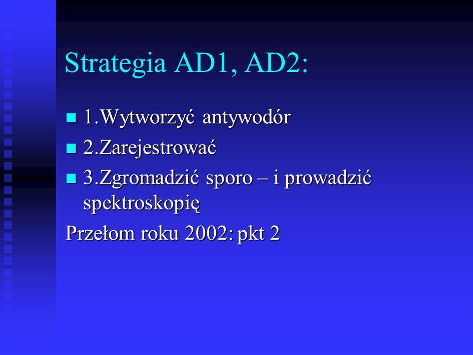 Strategia AD1, AD2: 1.Wytworzyć antywodór 2.Zarejestrować