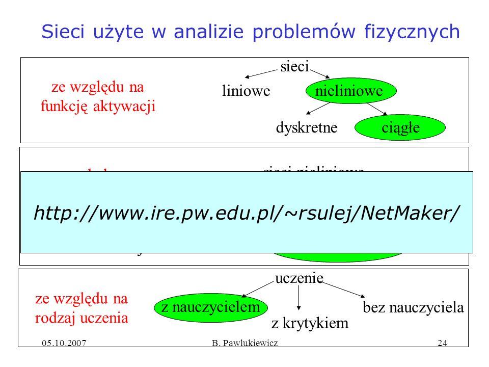 Sieci użyte w analizie problemów fizycznych