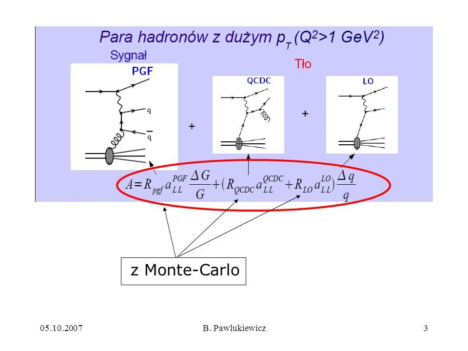 z Monte-Carlo 05.10.2007 B. Pawlukiewicz