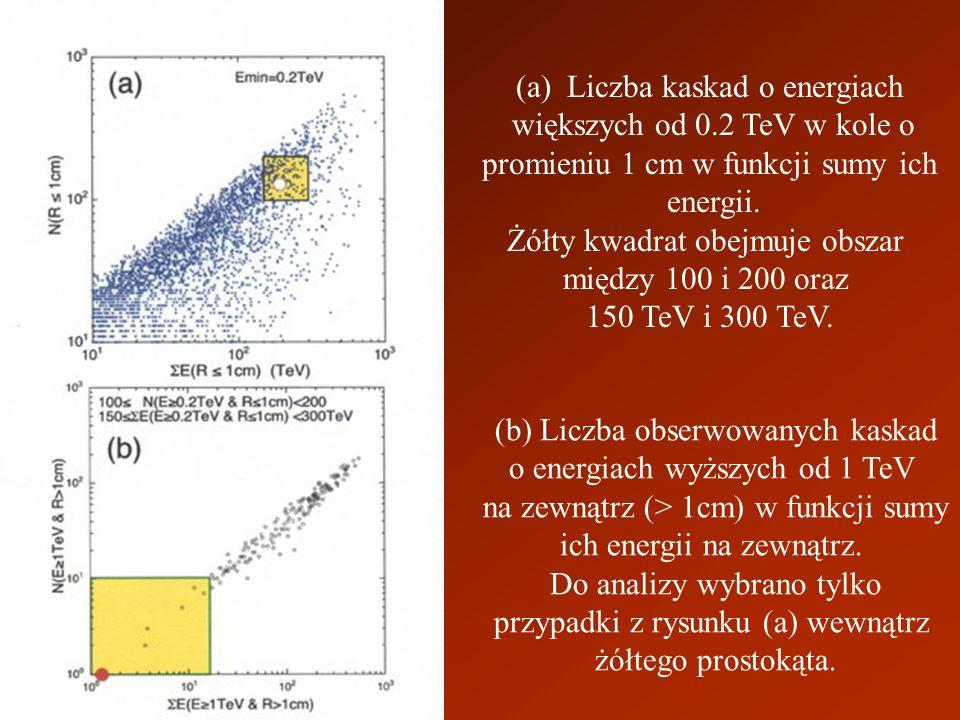 (a) Liczba kaskad o energiach większych od 0.2 TeV w kole o