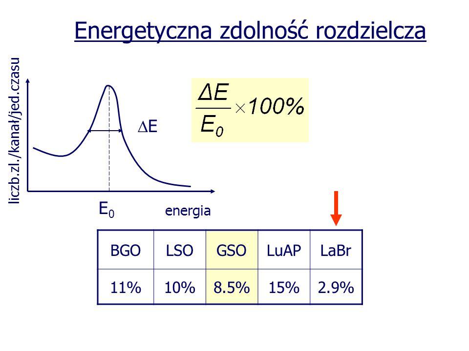 Energetyczna zdolność rozdzielcza