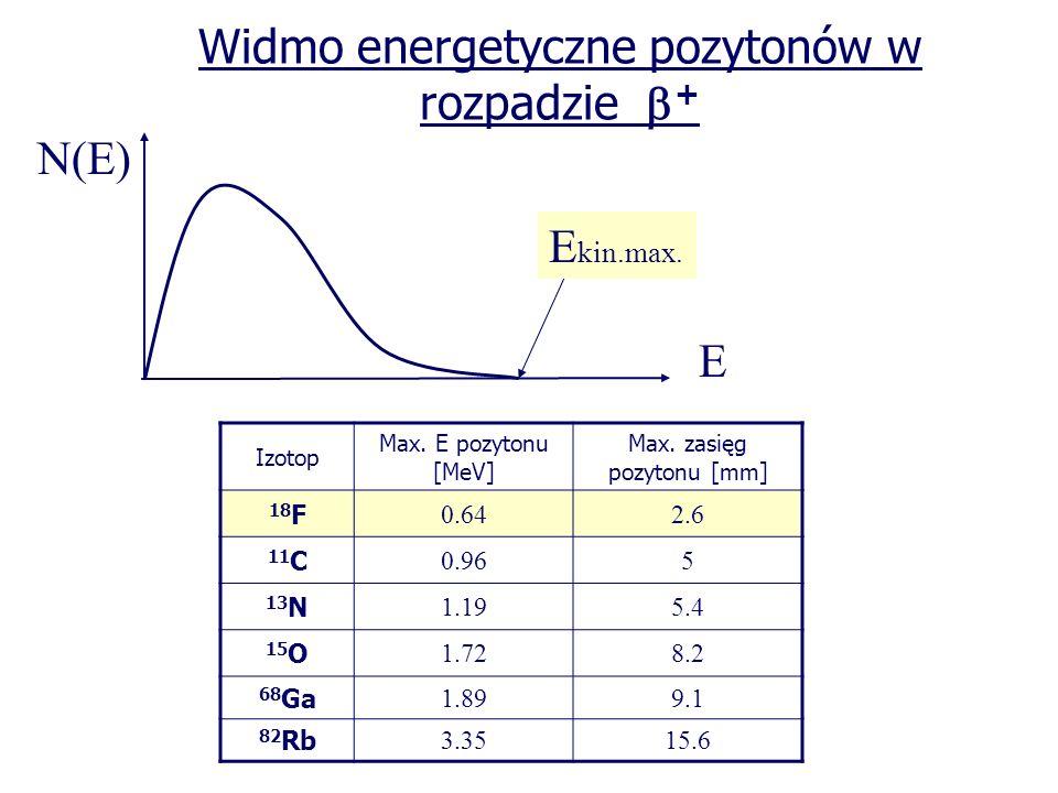 Widmo energetyczne pozytonów w rozpadzie +