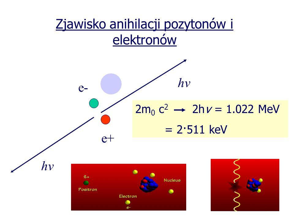 Zjawisko anihilacji pozytonów i elektronów