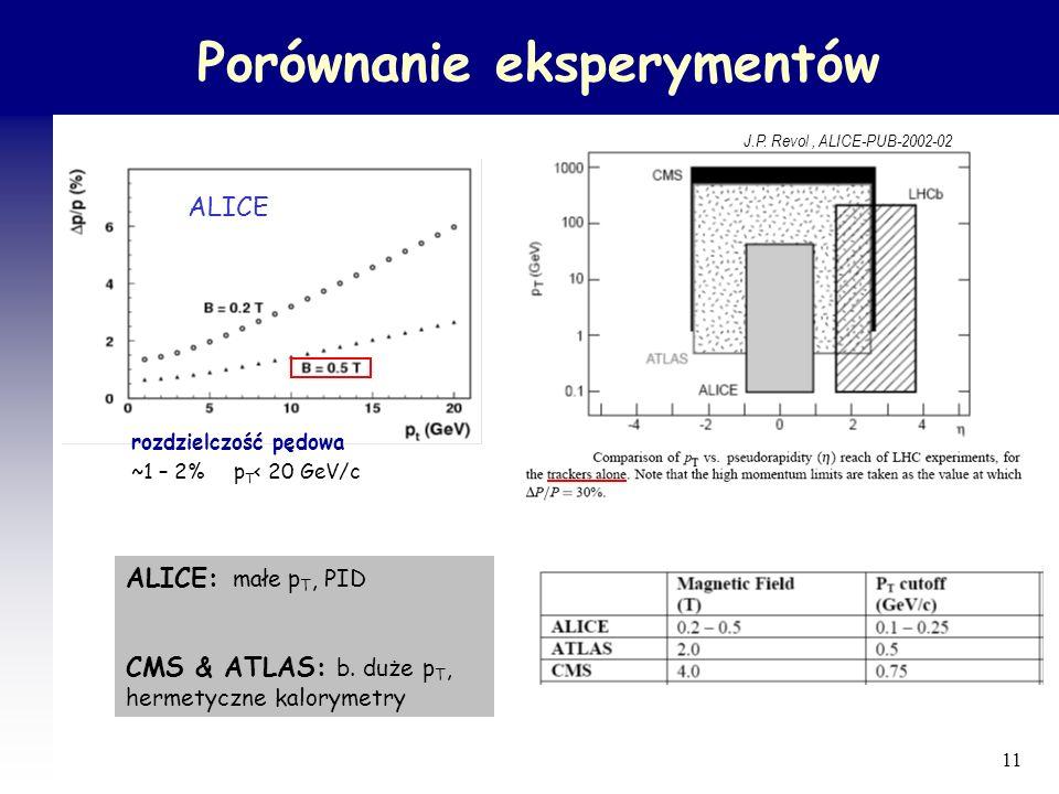 Porównanie eksperymentów