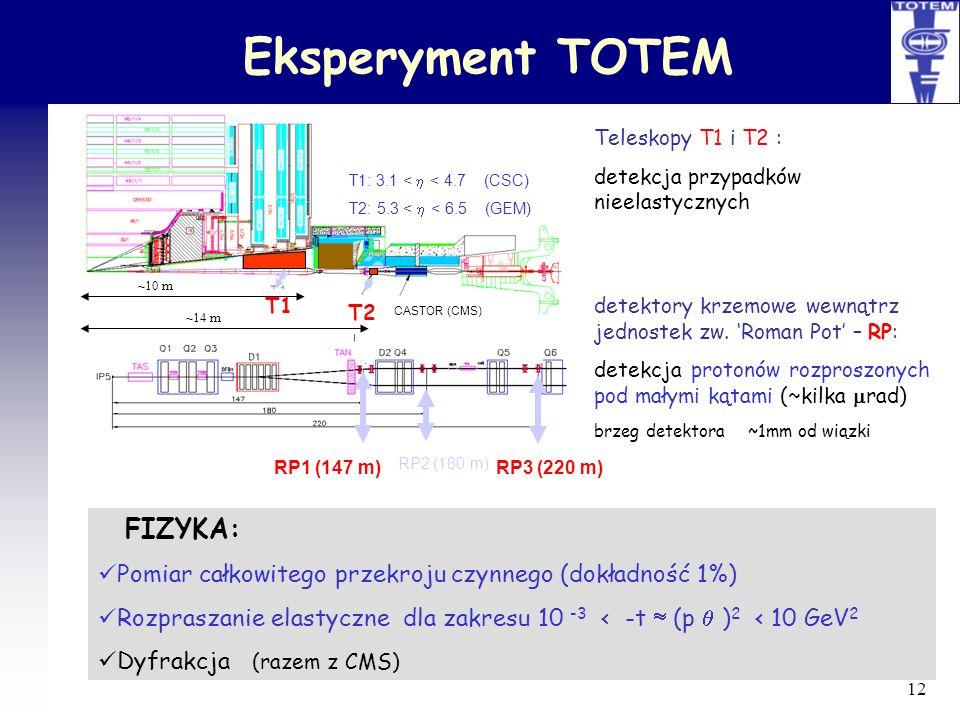Eksperyment TOTEM T1: 3.1 < h < 4.7 (CSC) T2: 5.3 < h < 6.5 (GEM) T1. T2. CASTOR (CMS) RP1 (147 m)