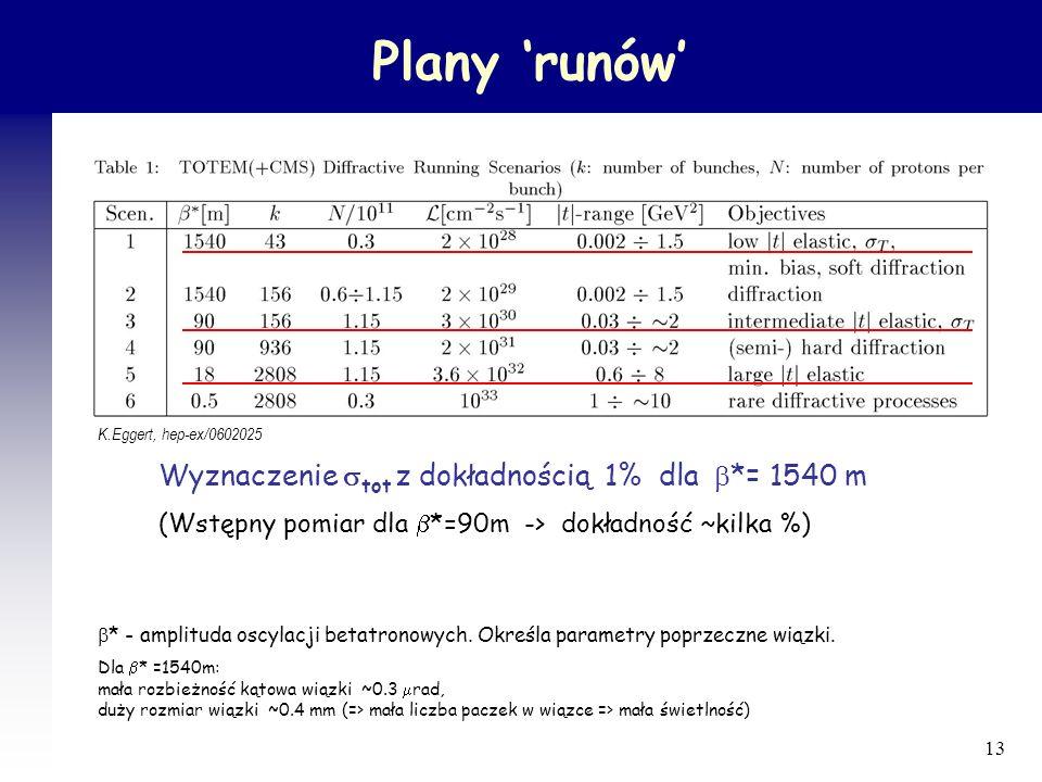 Plany 'runów' Wyznaczenie tot z dokładnością 1% dla b*= 1540 m