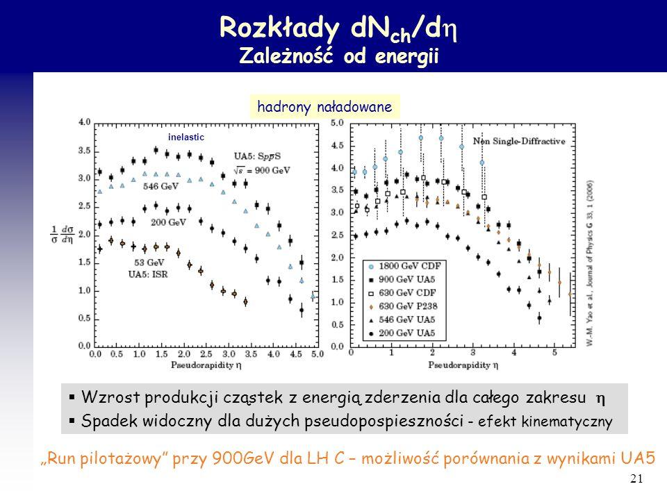 Rozkłady dNch/dh Zależność od energii