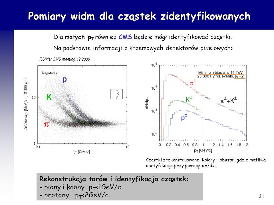 Pomiary widm dla cząstek zidentyfikowanych