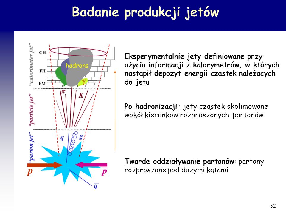 Badanie produkcji jetów