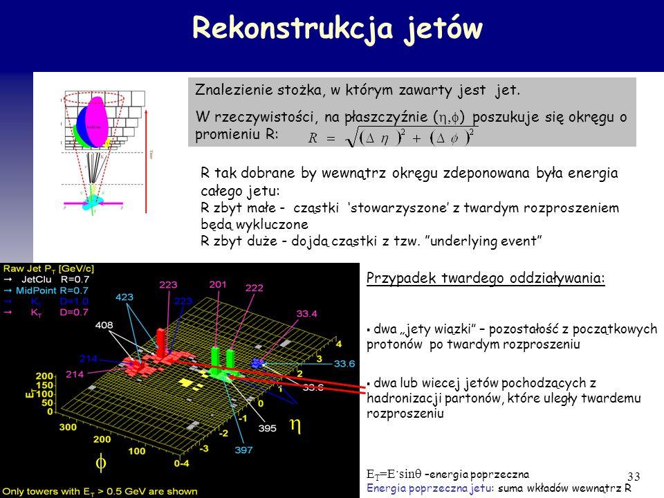Rekonstrukcja jetów h f Znalezienie stożka, w którym zawarty jest jet.