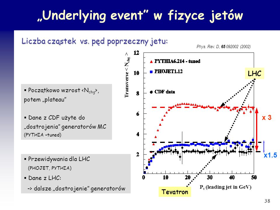 """Underlying event w fizyce jetów"