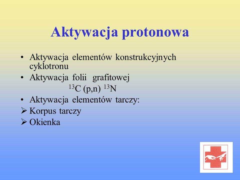Aktywacja protonowa Aktywacja elementów konstrukcyjnych cyklotronu