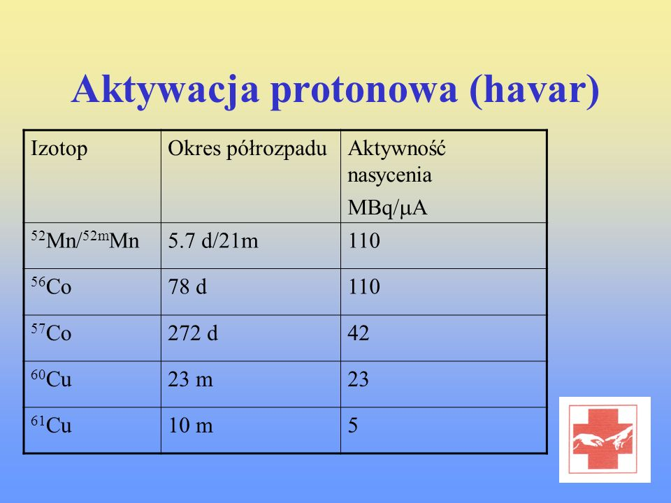 Aktywacja protonowa (havar)