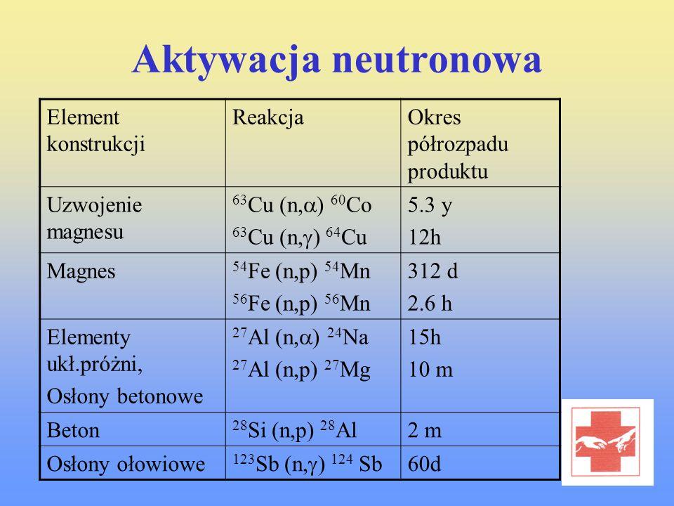 Aktywacja neutronowa Element konstrukcji Reakcja