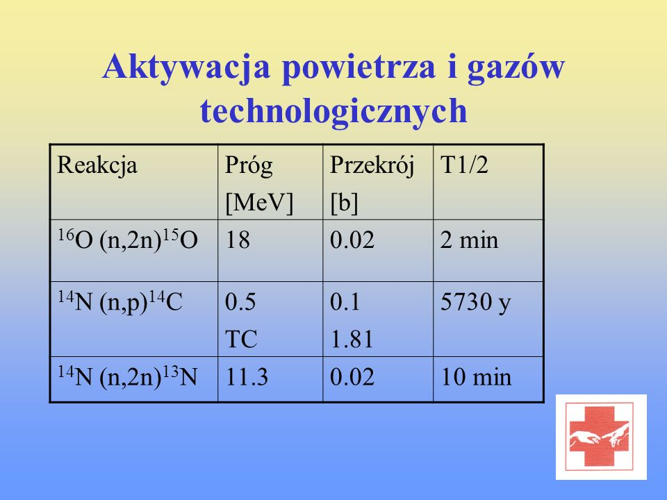 Aktywacja powietrza i gazów technologicznych