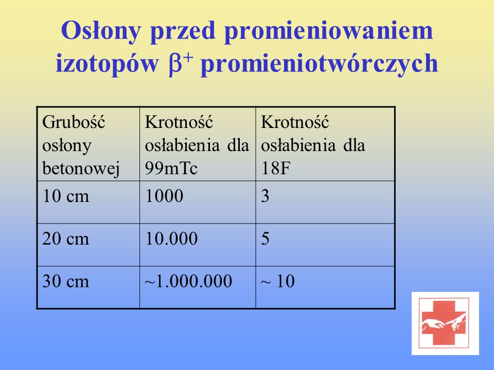 Osłony przed promieniowaniem izotopów b+ promieniotwórczych