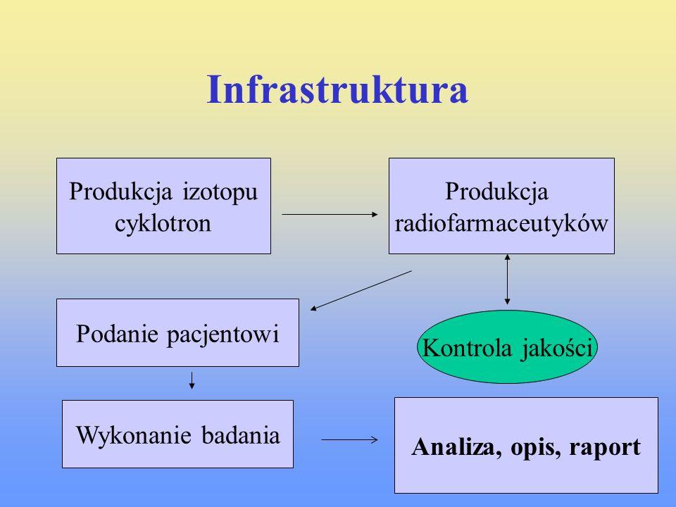 Infrastruktura Produkcja izotopu cyklotron Produkcja