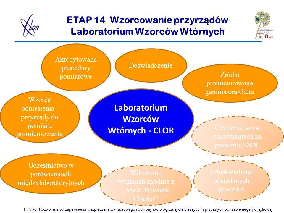 ETAP 14 Wzorcowanie przyrządów Laboratorium Wzorców Wtórnych