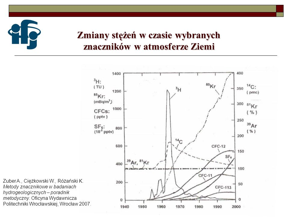 Zmiany stężeń w czasie wybranych znaczników w atmosferze Ziemi