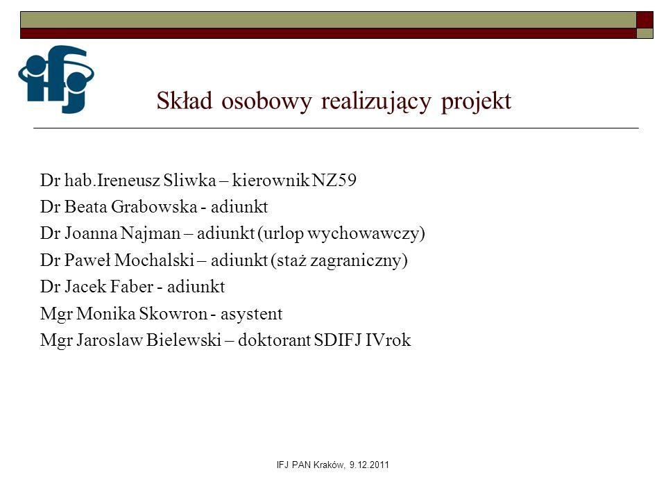 Skład osobowy realizujący projekt