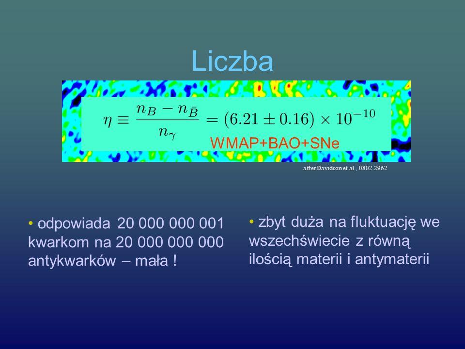 Liczba after Davidson et al., 0802.2962. WMAP+BAO+SNe. • odpowiada 20 000 000 001 kwarkom na 20 000 000 000 antykwarków – mała !