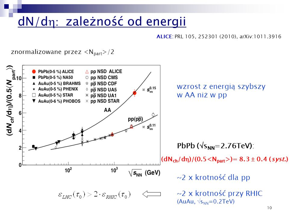 dN/dh: zależność od energii