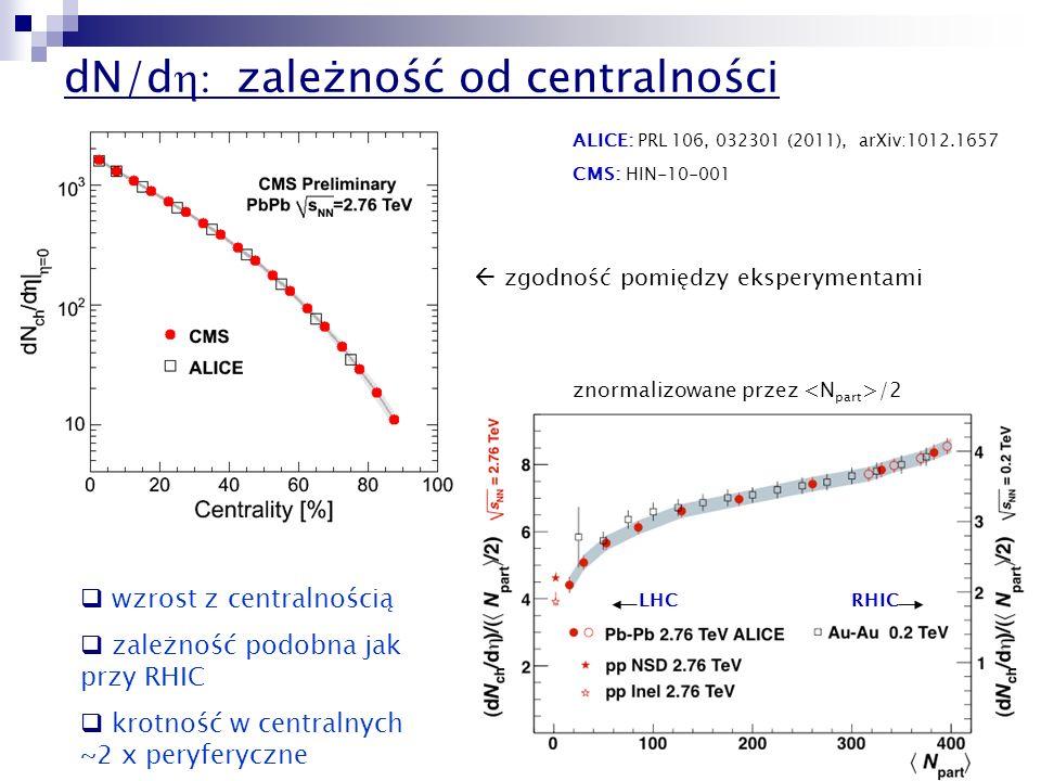 dN/dh: zależność od centralności