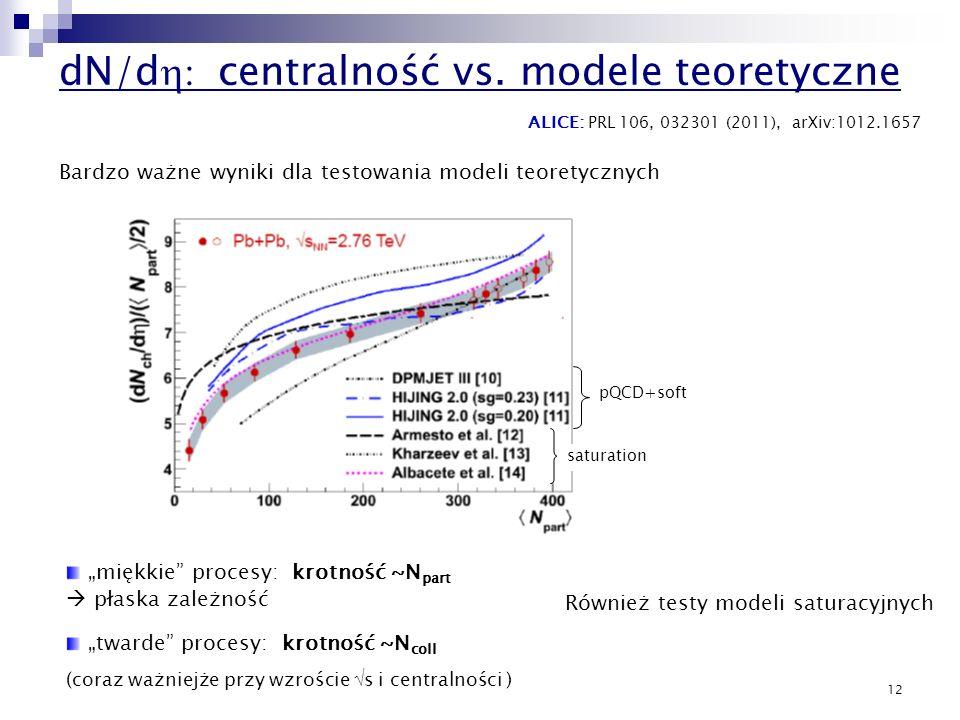 dN/dh: centralność vs. modele teoretyczne