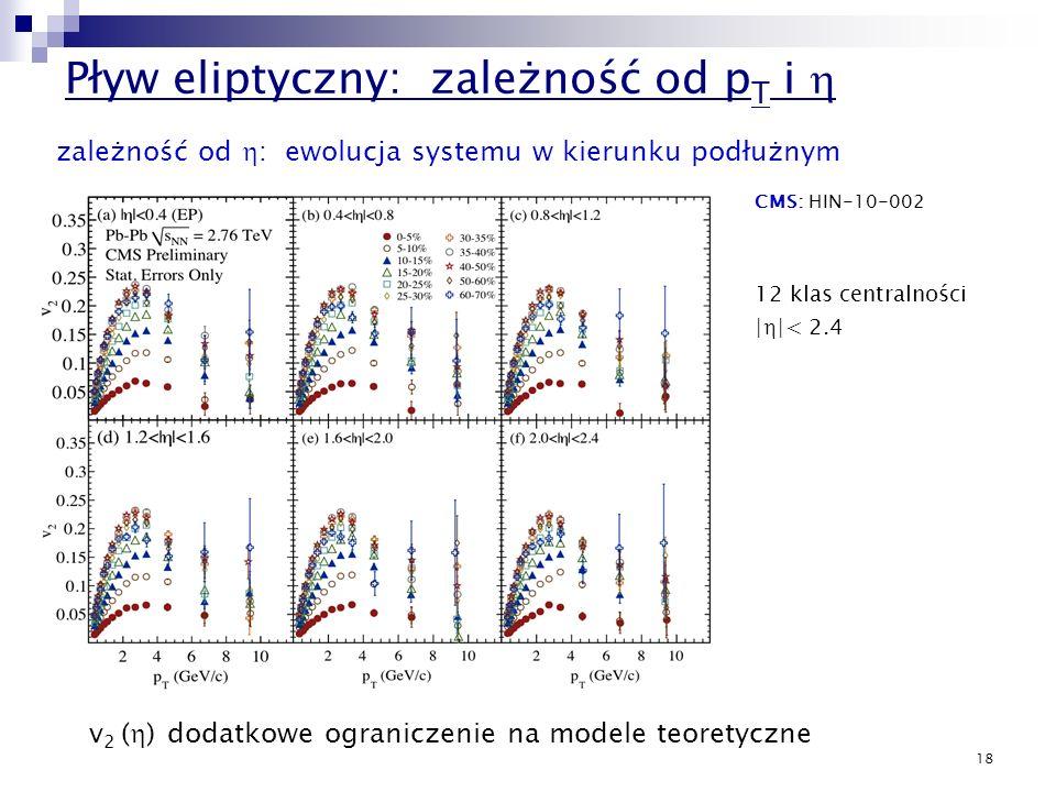 Pływ eliptyczny: zależność od pT i h