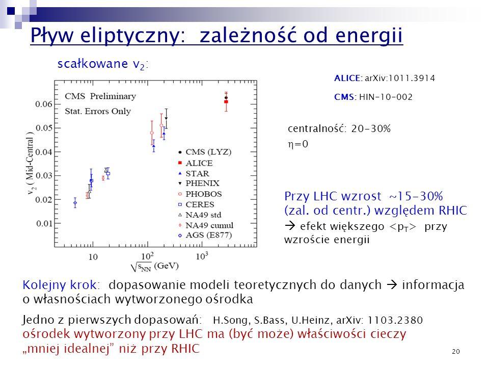 Pływ eliptyczny: zależność od energii