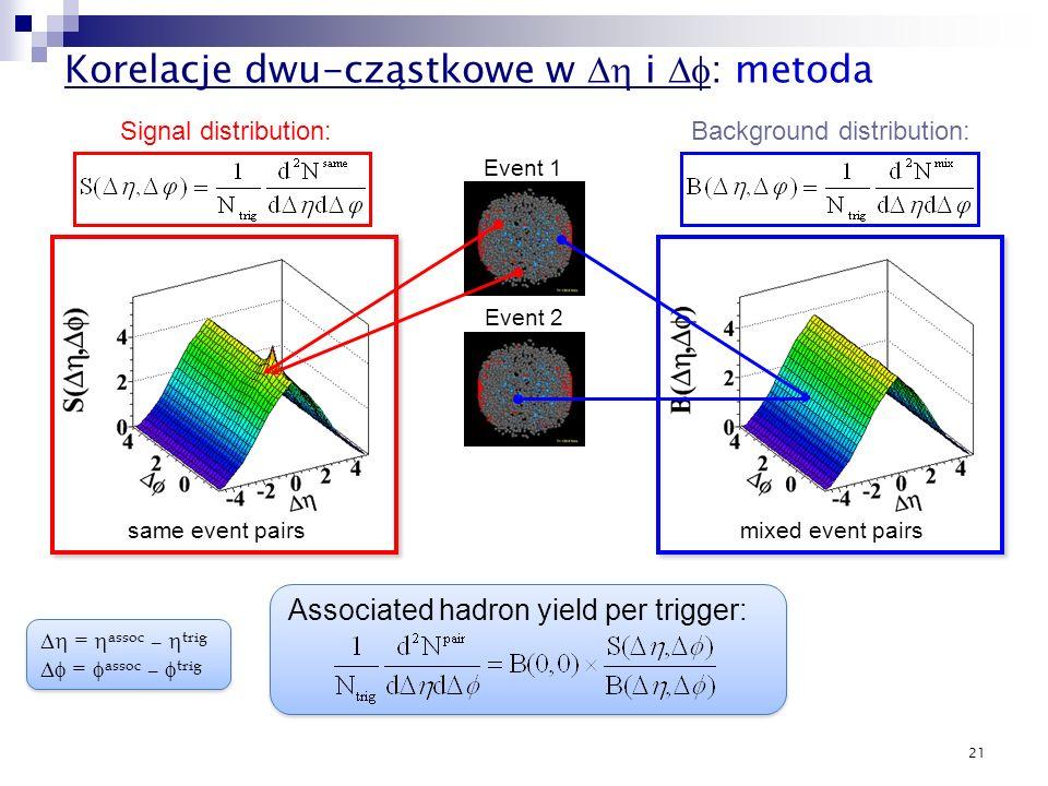 Korelacje dwu-cząstkowe w Dh i Df: metoda