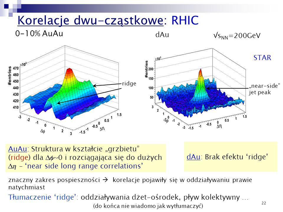 Korelacje dwu-cząstkowe: RHIC