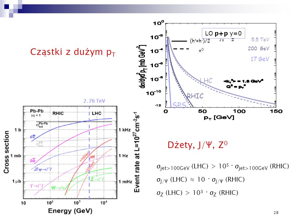 Cząstki z dużym pT Dżety, J/Ψ, Z0 SPS