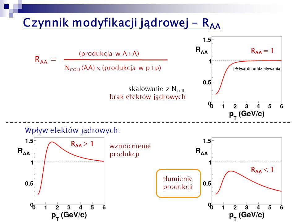 Czynnik modyfikacji jądrowej - RAA