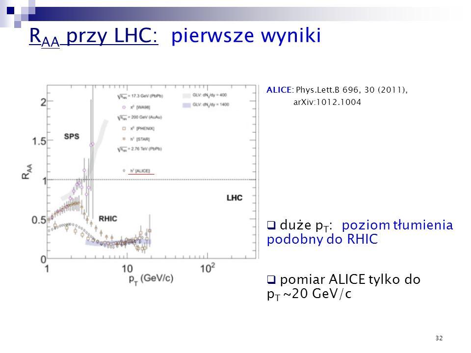 RAA przy LHC: pierwsze wyniki