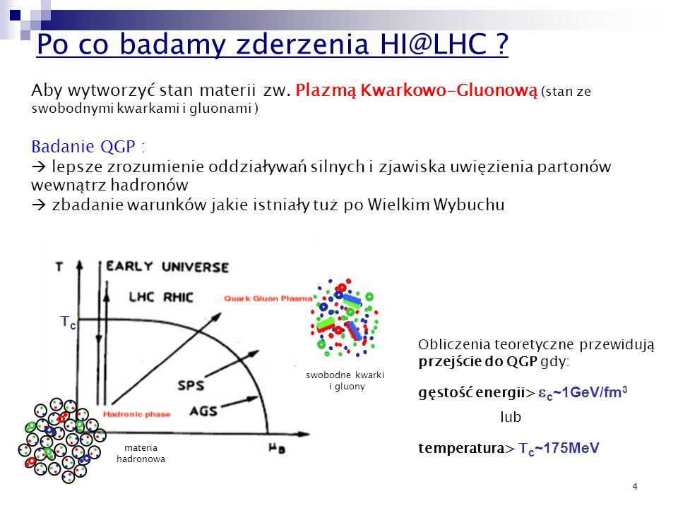Po co badamy zderzenia HI@LHC