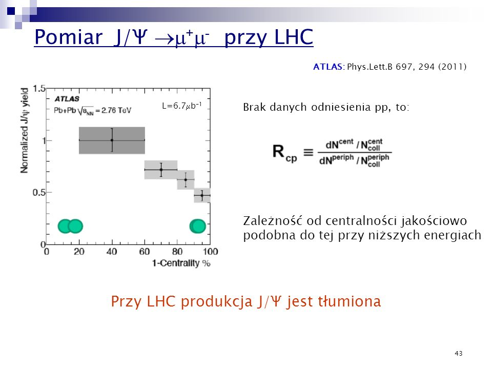Pomiar J/Ψ m+m- przy LHC