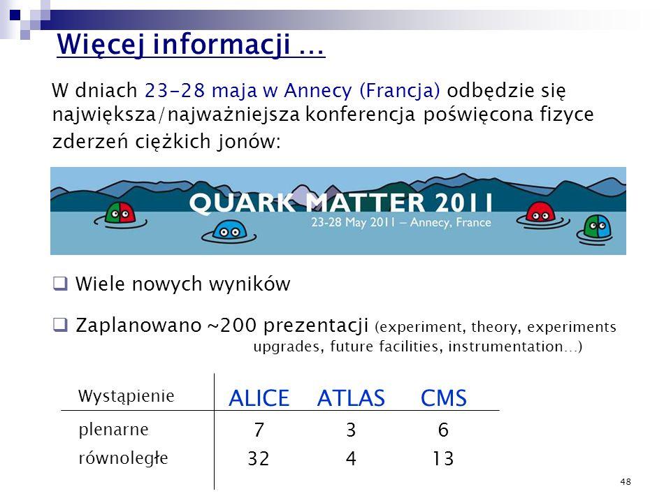 Więcej informacji … ALICE ATLAS CMS