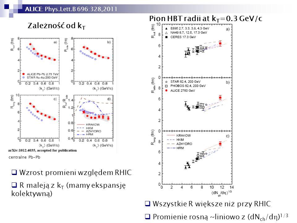 Pion HBT radii at kT=0.3 GeV/c Zależność od kT