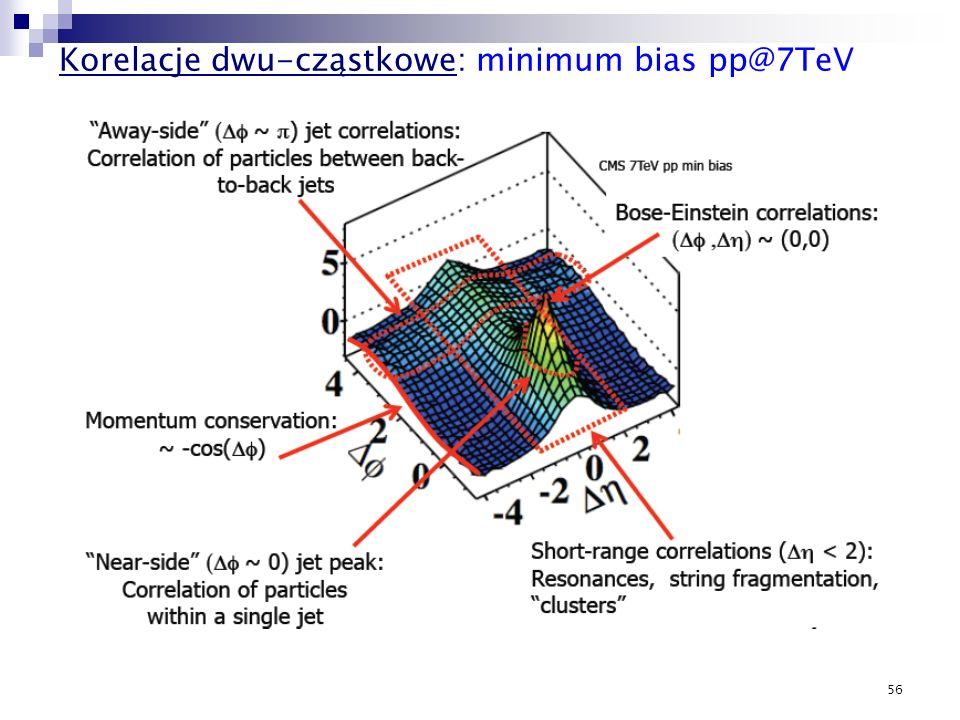 Korelacje dwu-cząstkowe: minimum bias pp@7TeV