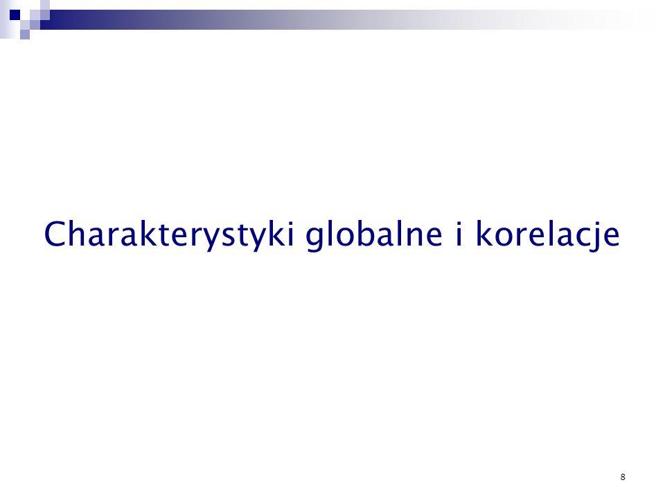 Charakterystyki globalne i korelacje