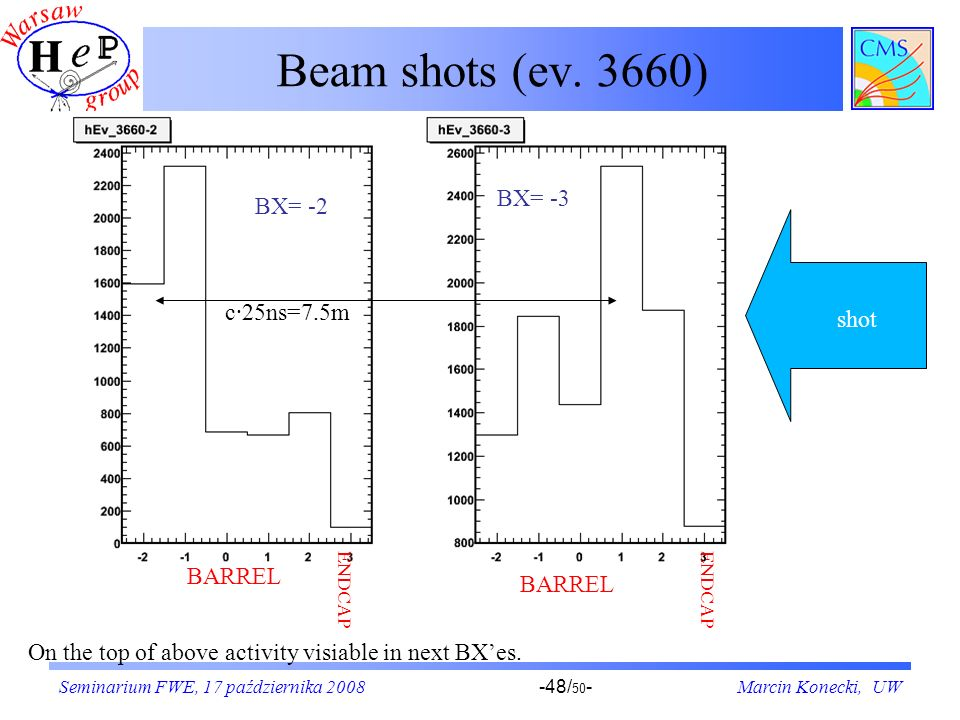 Beam shots (ev. 3660) BX= -3 BX= -2 c·25ns=7.5m shot BARREL BX-3