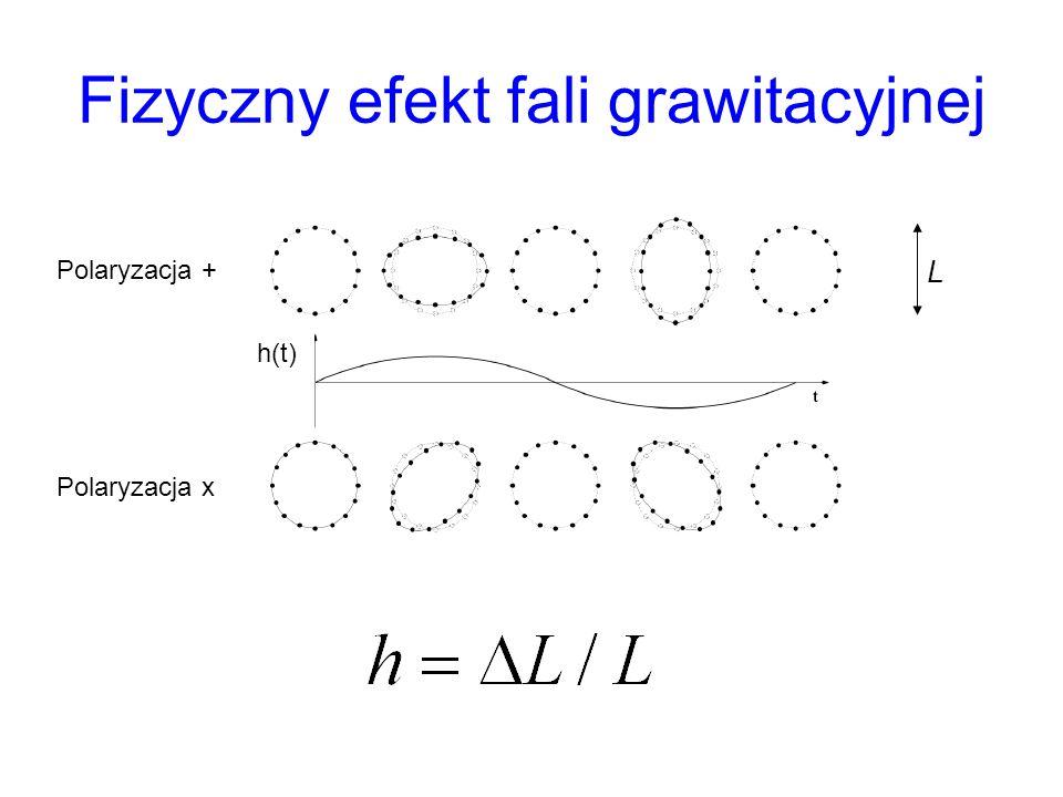 Fizyczny efekt fali grawitacyjnej