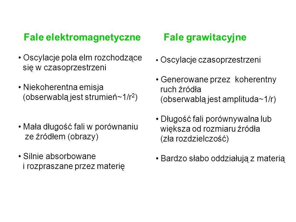 Fale elektromagnetyczne Fale grawitacyjne