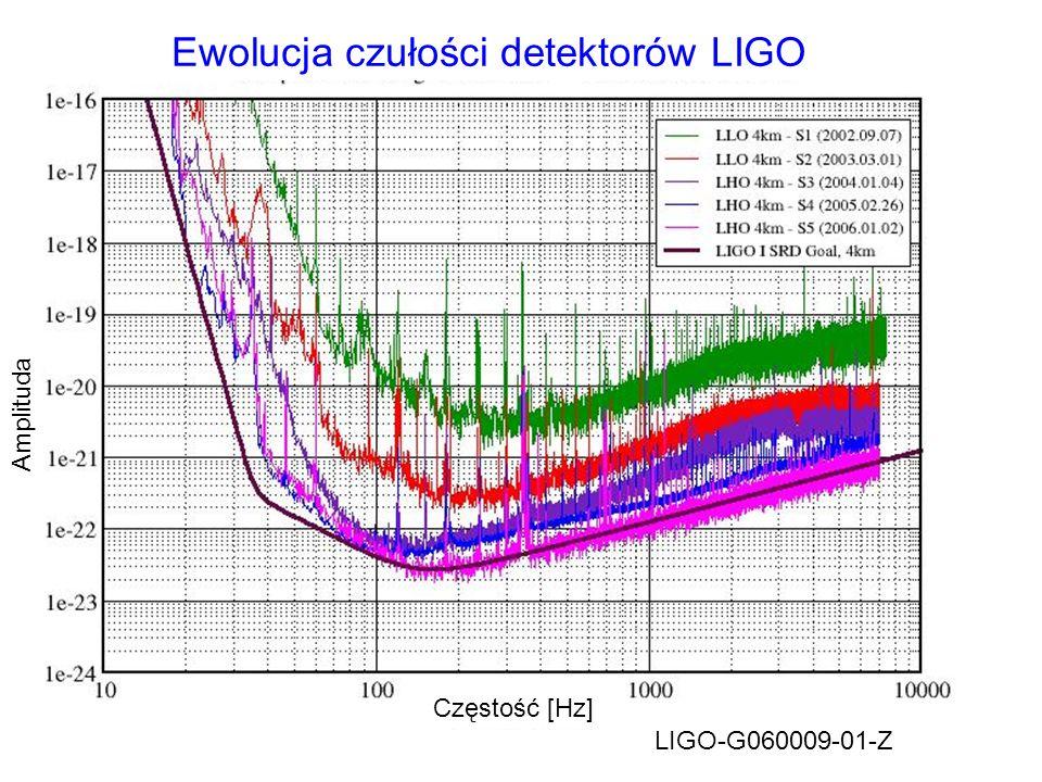 Ewolucja czułości detektorów LIGO