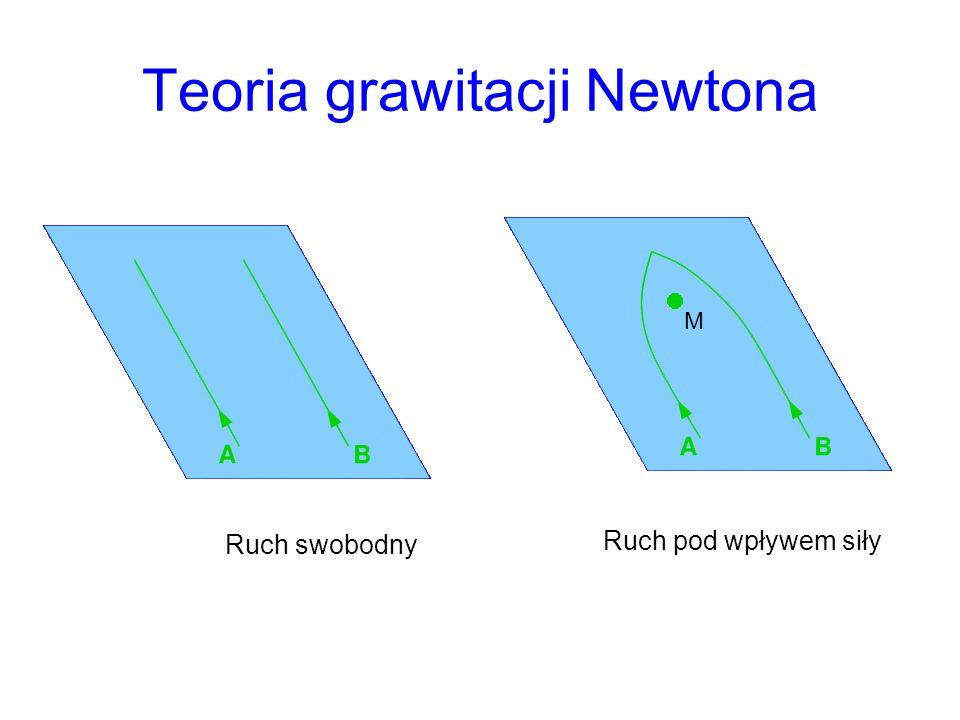Teoria grawitacji Newtona
