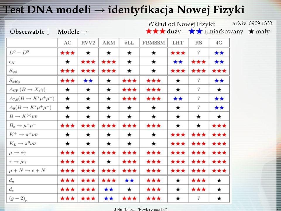 Test DNA modeli → identyfikacja Nowej Fizyki