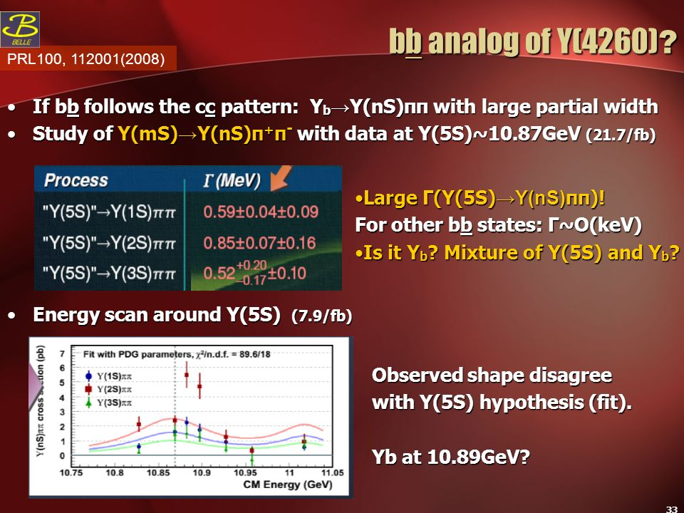 bb analog of Y(4260) PRL100, 112001(2008) If bb follows the cc pattern: Yb→Y(nS)ππ with large partial width.