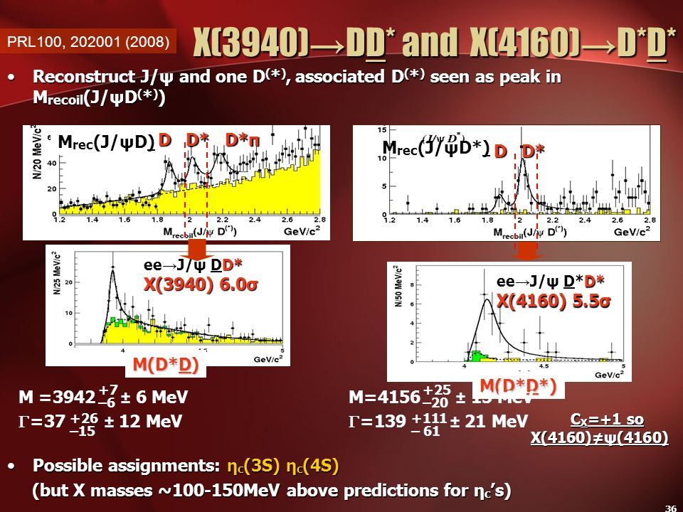 X(3940)→DD* and X(4160)→D*D* Reconstruct J/ψ and one D(*), associated D(*) seen as peak in Mrecoil(J/ψD(*))