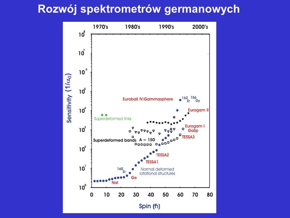 Rozwój spektrometrów germanowych